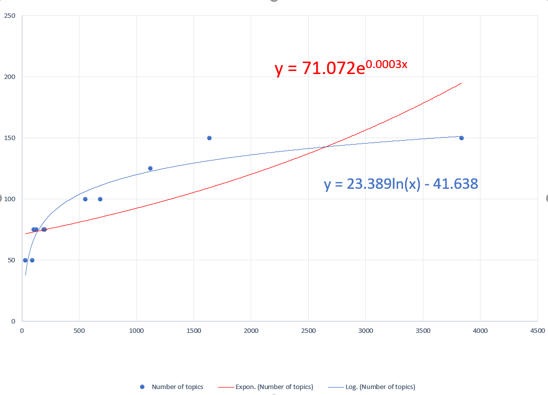 What Is A Spreadsheet Model Inside We1S Spreadsheet For Predicting Optimal Number Of Topics In A Topic