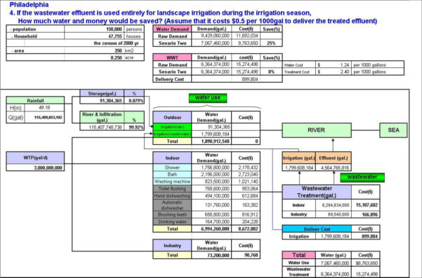 What Is A Spreadsheet Model Intended For Projects
