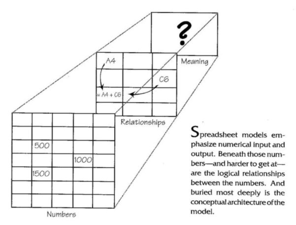 What Is A Spreadsheet Model Regarding The Systems Thinker – From Spreadsheets To System Dynamics Models