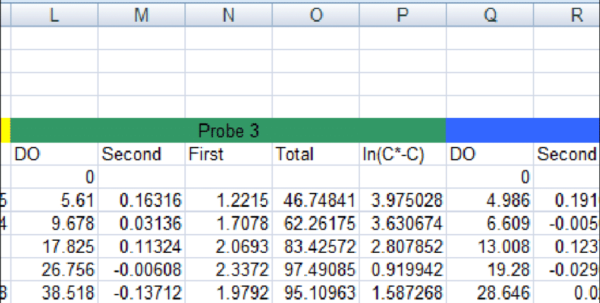 What Is A Spreadsheet Used For In An Example Spreadsheet Used For K L A Determination  Download