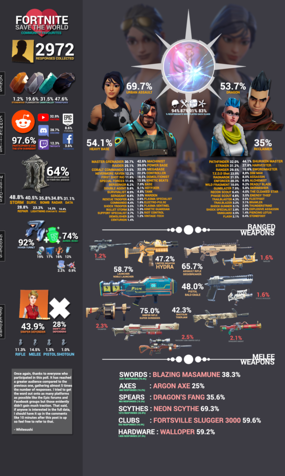Whitesushi Spreadsheet In Community Favourites 2 Results : Fortnite