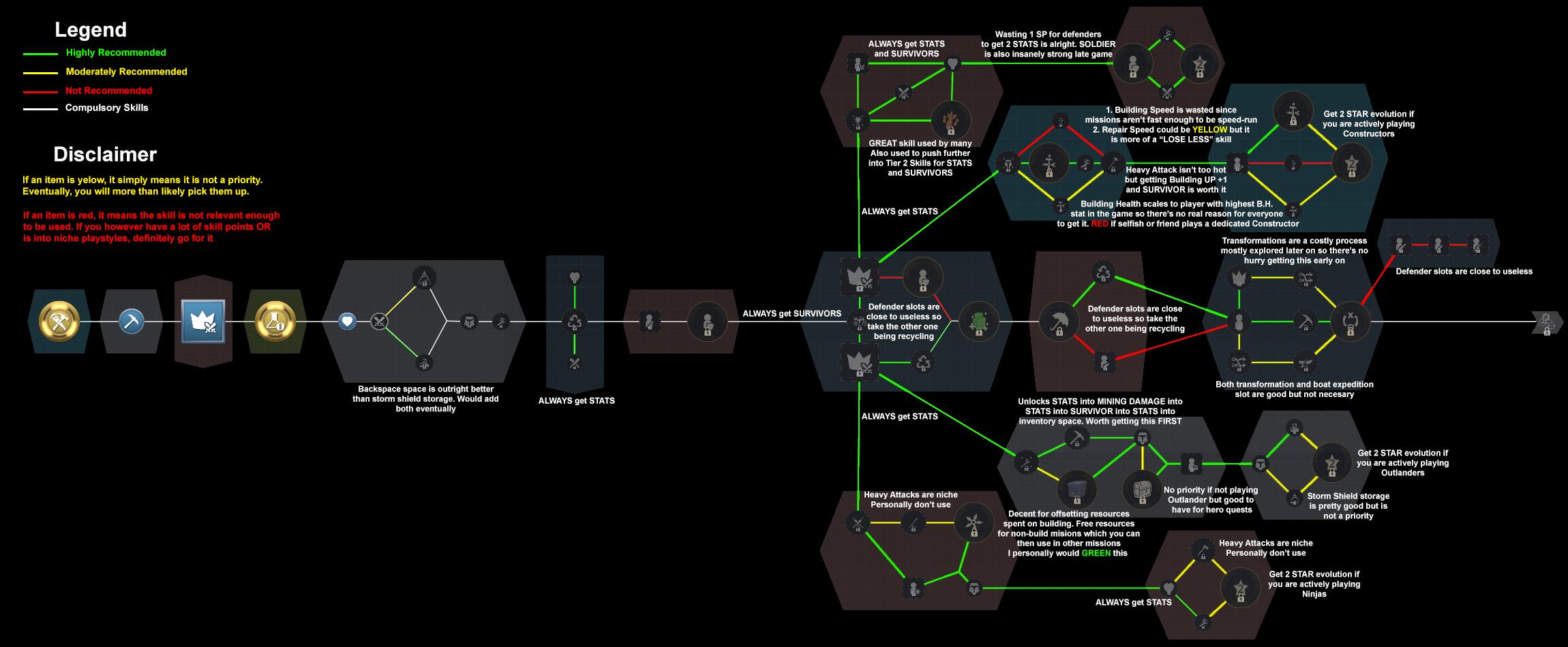 Whitesushi Spreadsheet Inside Skills Tier 1 Guide : Fortnite