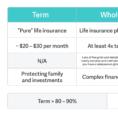 Whole Life Insurance Spreadsheet Regarding How To Compare  Buy Life Insurance  Policygenius