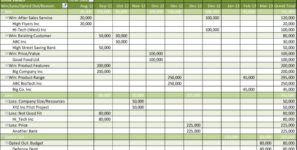 Win Loss Spreadsheet Excel In Spreadsheet Example Of Sales Funnel Pipeline Management Excel