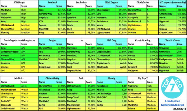 "Wolf Requirements Spreadsheet Pertaining To Top 7 Ico On Twitter: ""✅ New: Wolf Crypto: Vanta 📍 Spreadsheet"
