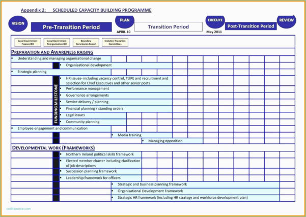 Workforce Capacity Planning Spreadsheet With Regard To Workforce Planning Template Excel Staffing Models Plans Process