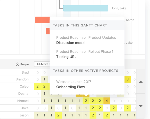 Workload Forecasting Spreadsheet Pertaining To Google Sheets Gantt Chart Template: Download Now  Teamgantt