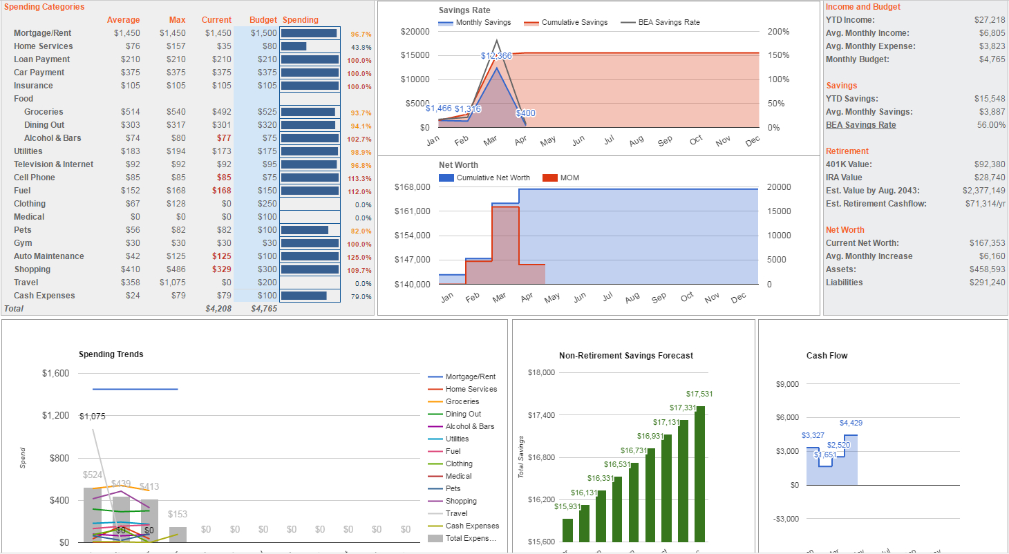 Ynab Spreadsheet Pertaining To Budget  Fi/re Spreadsheet Xpost /r/personalfinance