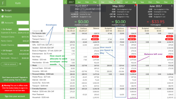 Ynab Spreadsheet With Spreadsheet Free Excel Templates To Help Explode Your Wealth Pear