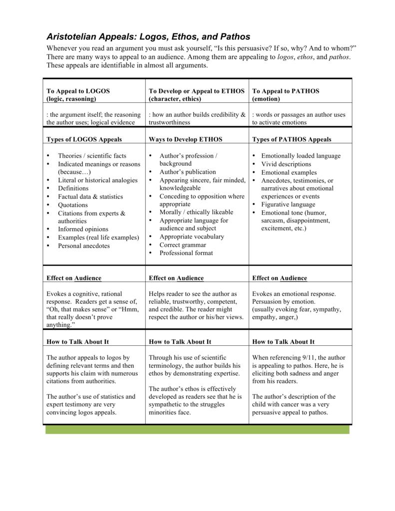 05 Ethos Pathos Logos Handout And Lesson Plan — db excel.com