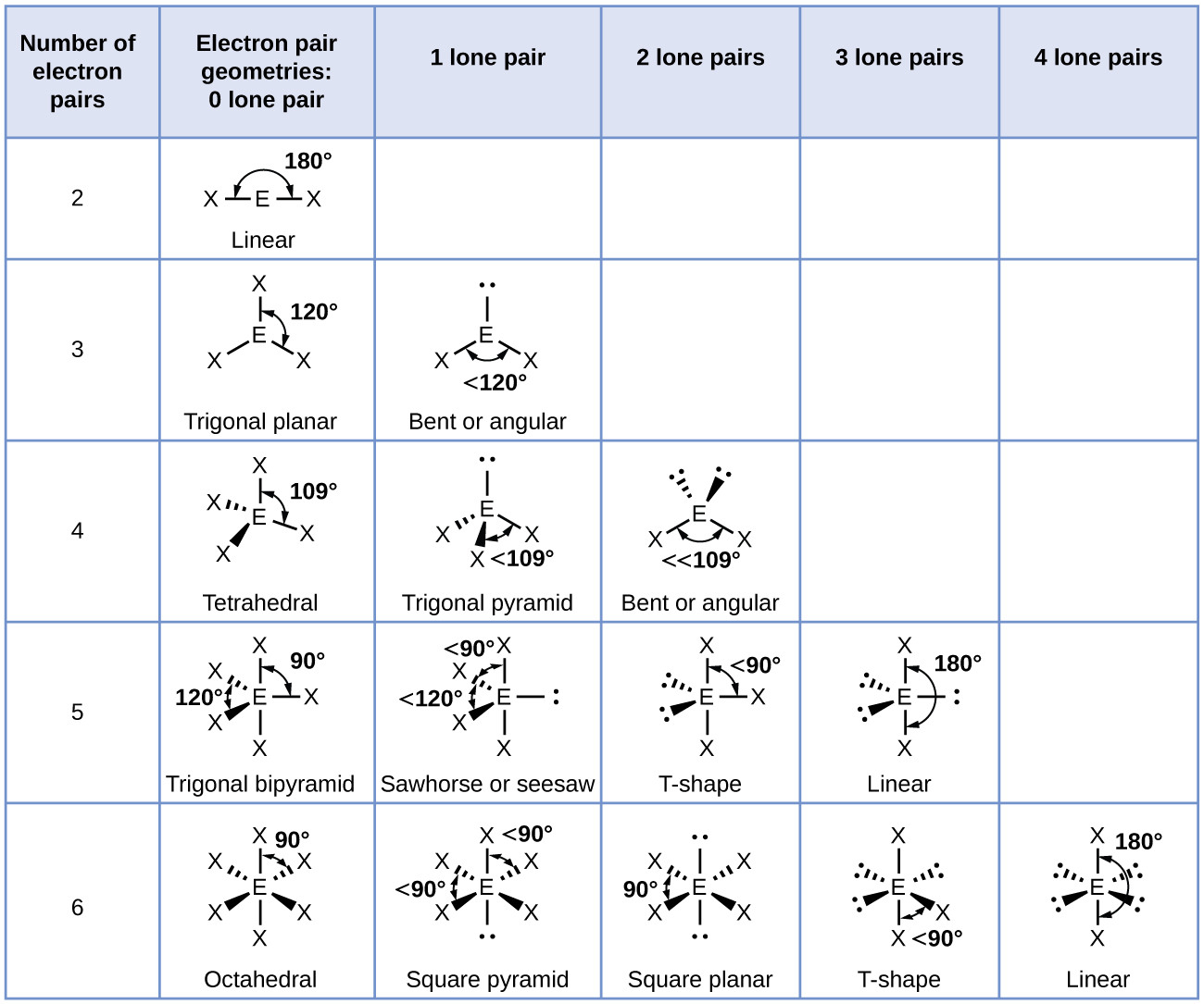 Lewis Structure And Molecular Geometry Worksheet — db ...