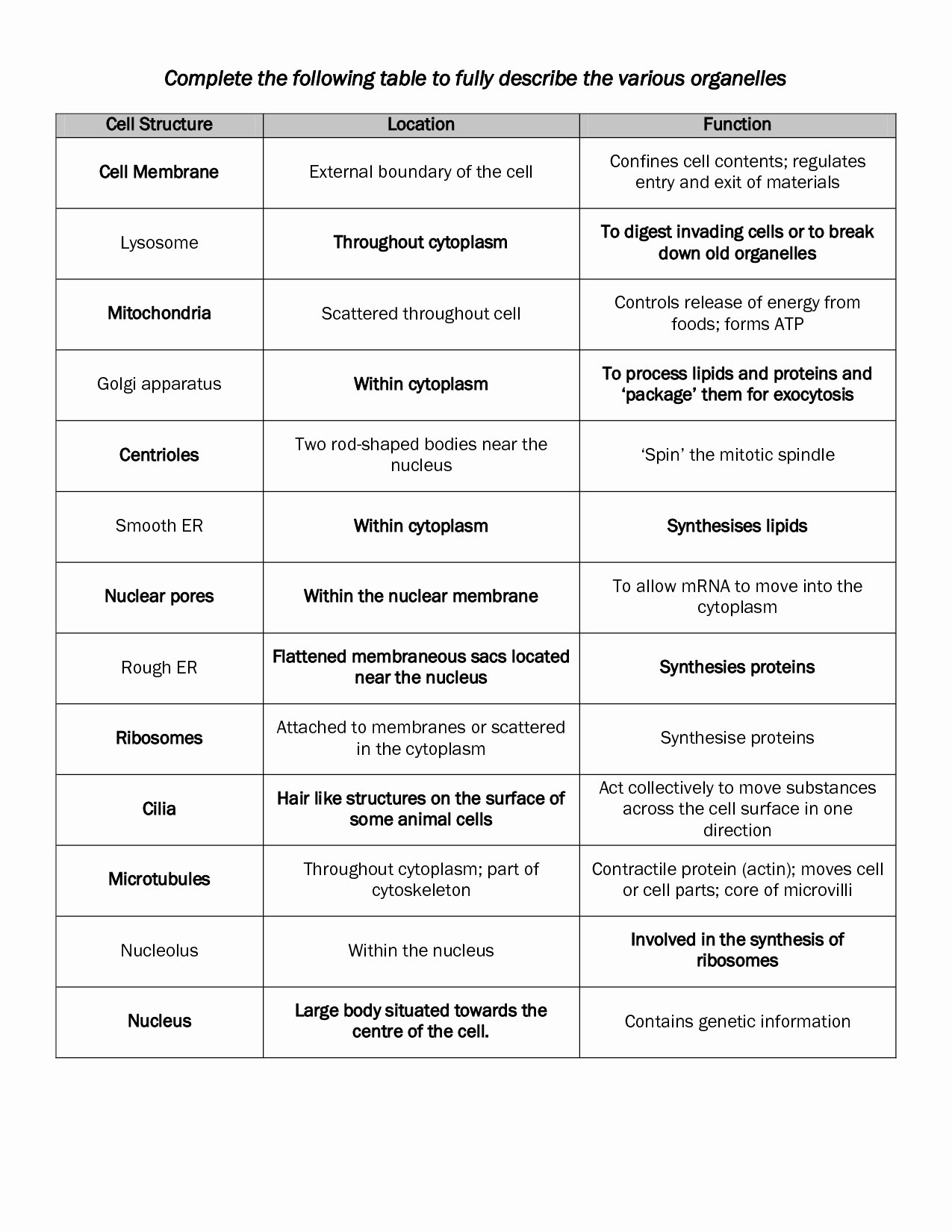 Cell Organelles And Their Functions Worksheet Answers — db ...
