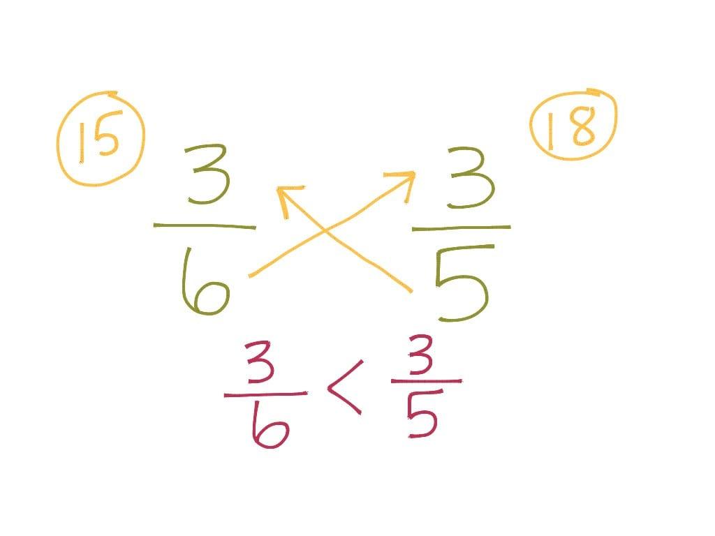 Cross Multiplying Fractions  Math Elementary Math Math