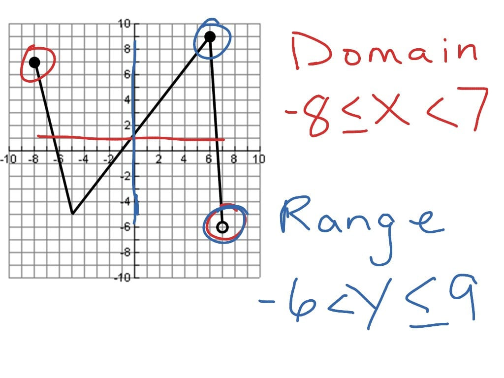 Domain And Range Worksheet Algebra 1 — db excel.com
