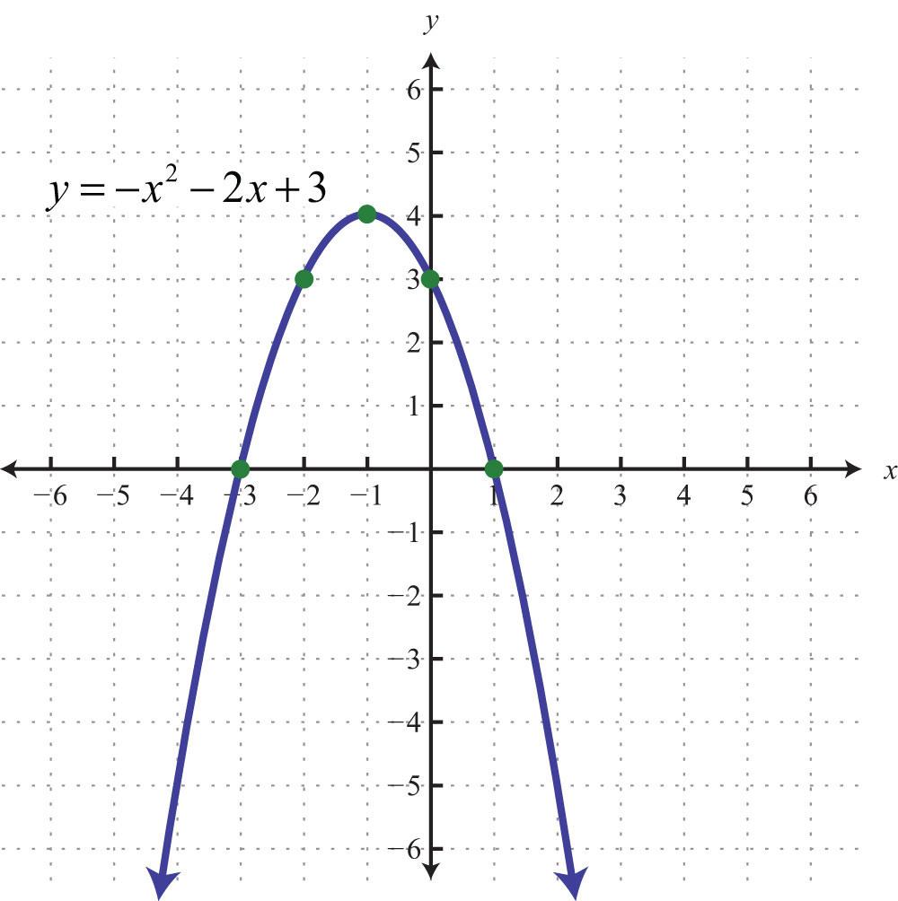Graphing Parabolas   db excel.com