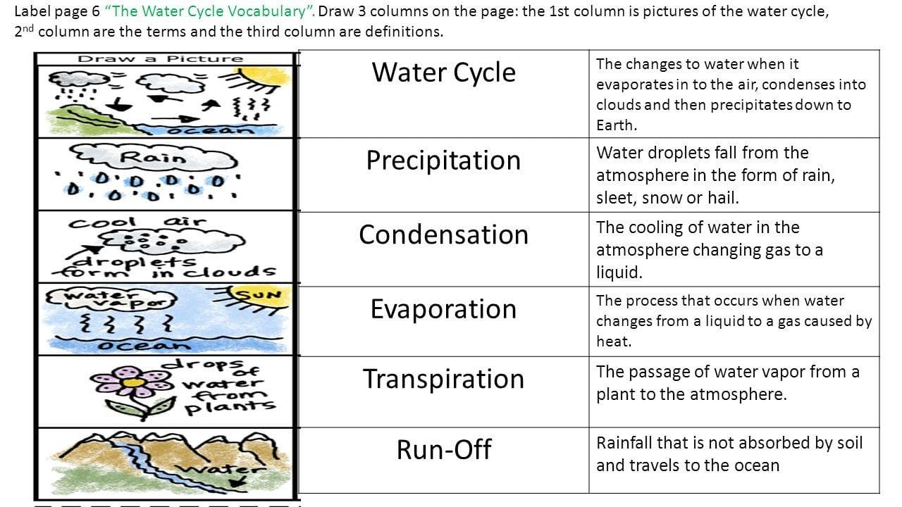 Label Ter Cycle Diagram Wiring Diagram
