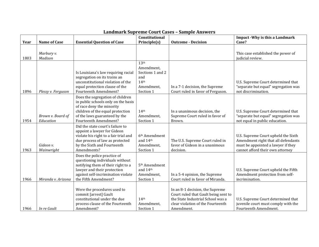 Brown V Board Of Education 1954 Worksheet Answers — db ...