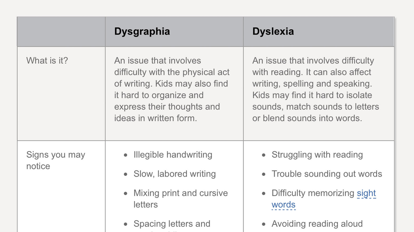 The Difference Between Dysgraphia And Dyslexia